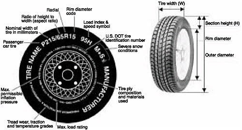 Image Result For Different Size Tires On Car
