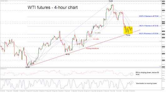 Technical Analysis – WTI crude futures outlook remains bullish