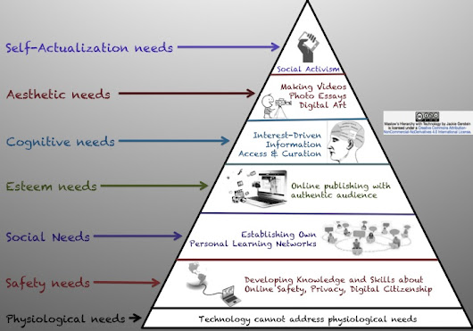 Addressing Maslow's Hierarchy of Needs with Technology