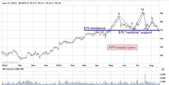 1-year chart of APH (Amphenol Corporation)