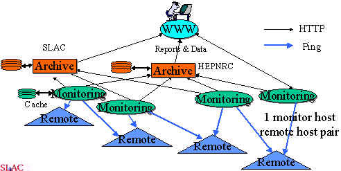 PingER Architecture