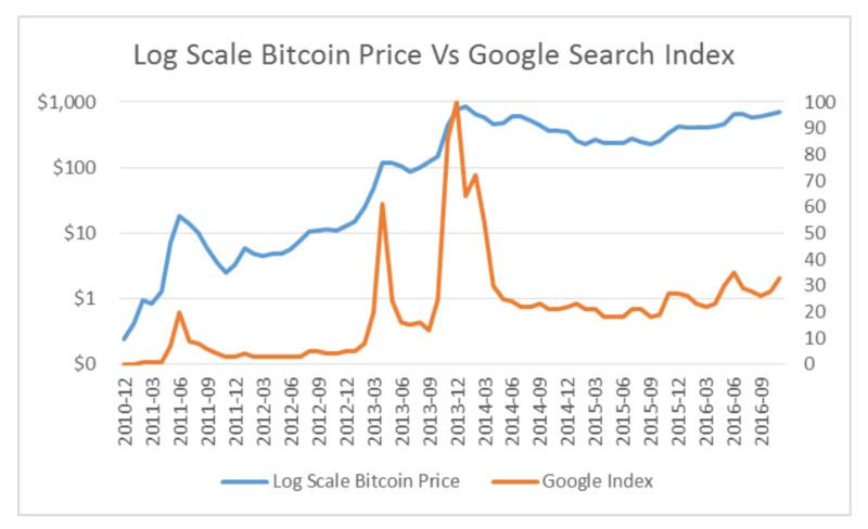 A Small Collection of Bitcoin's Most Recent Charts