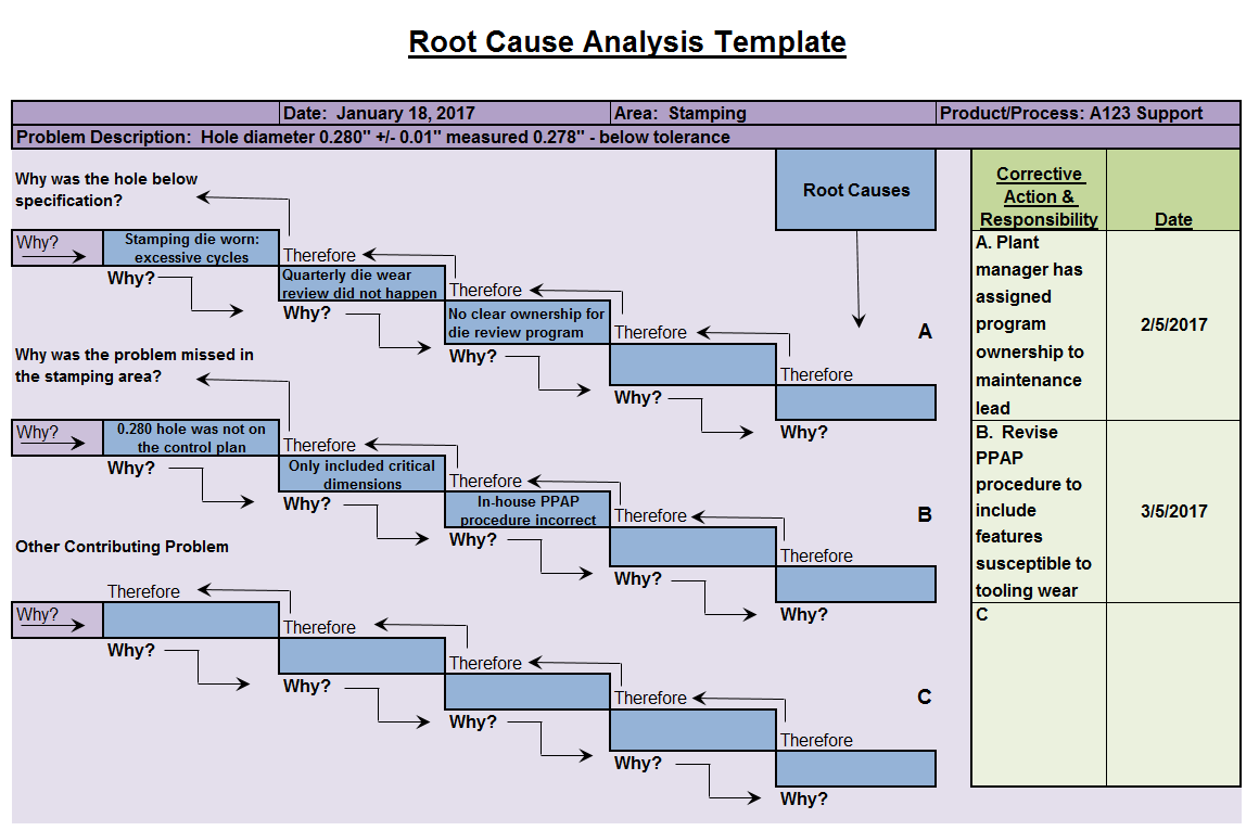 Completed Root Cause Analysis Template