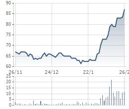 KQKD không quá tích cực, DHG vẫn tăng 32% so với đầu tháng