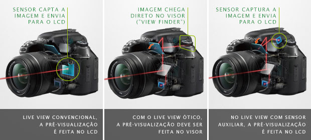 Comparação entre os diferentes sistemas de pré-visualização de fotografia (Foto: Reprodução)