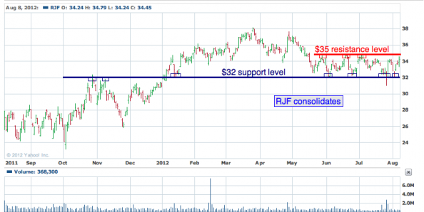 1-year chart of RJF (Raymond James Financial, Inc.)