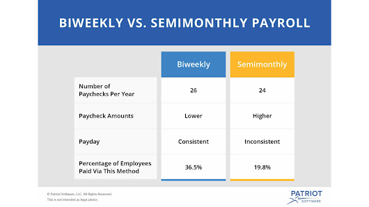 The Pros and Cons: Biweekly vs. Semimonthly Payroll