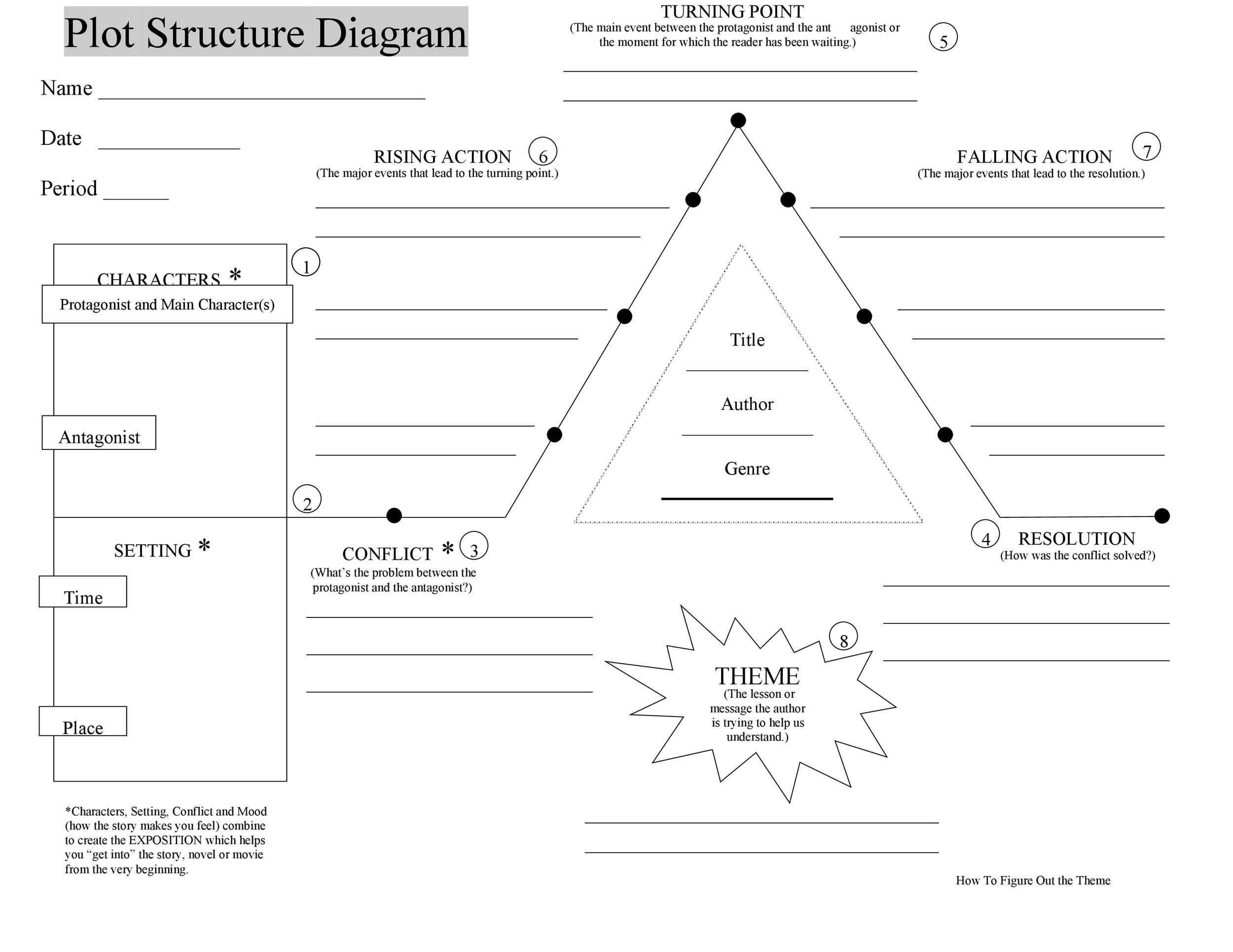 Manuals Plot Diagram Template With Definitions Pdf Full Version Hd Quality With Definitions Tvremotemanuals Casaledelclemente It