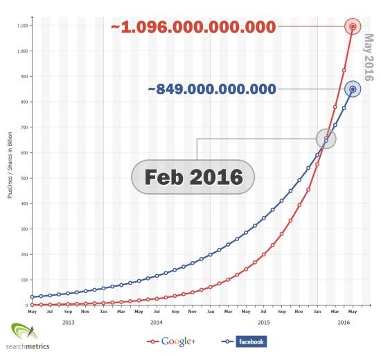 Crescimento do Google+ vs Facebook
