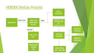 Biogas Treatment Plant | Biogas Solutions | Verdek