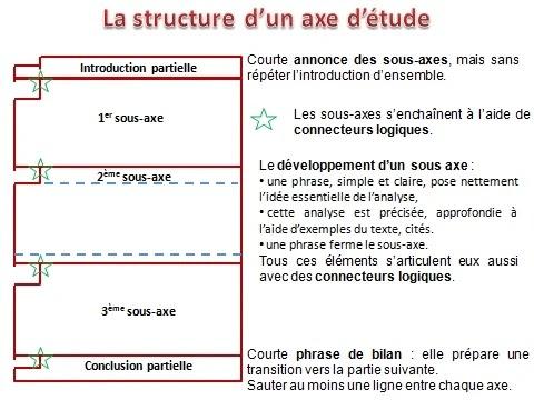 Exemple De Commentaire Composé Rédigé Roman - Exemple de ...