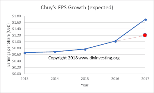 Tax Cuts and Jobs Act of 2017, Fake Earnings, and Chuy's Stock Performance