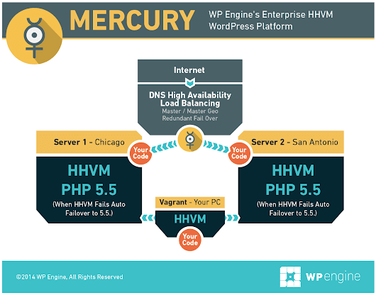 Announcing WP Engine's High Availability HHVM Platform - Mercury - Labs Alpha | WordPress Hosting by @WPEngine