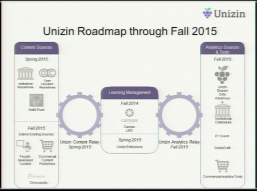 Unizin One Year Later: View of contract reveals . . . nothing of substance -