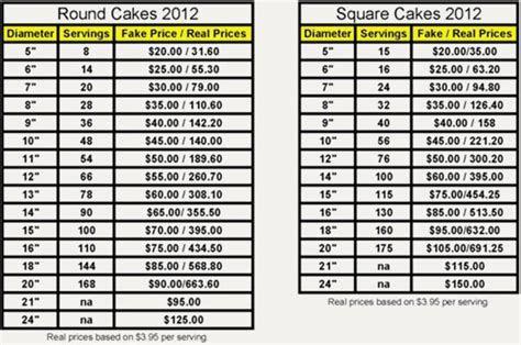 Best 25  Cake sizes ideas on Pinterest   Cake servings