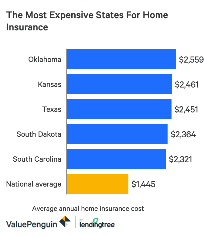 Average Cost Of Homeowners Insurance 2020 Valuepenguin