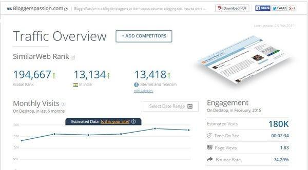 Bloggerspassion.com Traffic Statistics by SimilarWeb