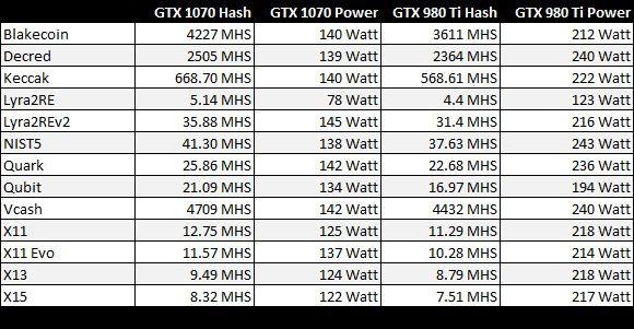 980 ti bitcoin mining