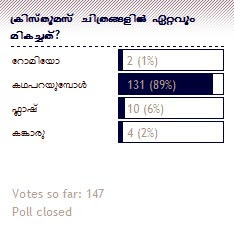 Poll Result - Christmas Releases
