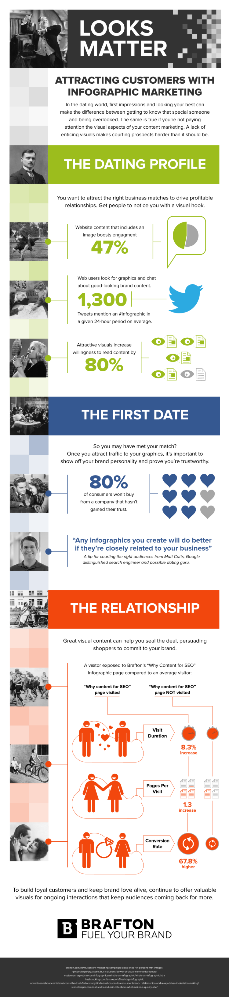 Infographic: Attracting Customer With Infographic Marketing