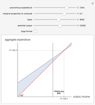 Solow Growth Model - Wolfram Demonstrations Project