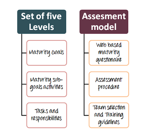 What is Test Maturity Model (TMM)?