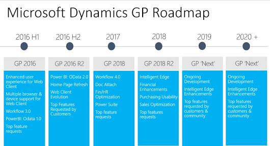 Dynamics GP Roadmap up Until 2020 - Enhancements are to Come | SIROCo