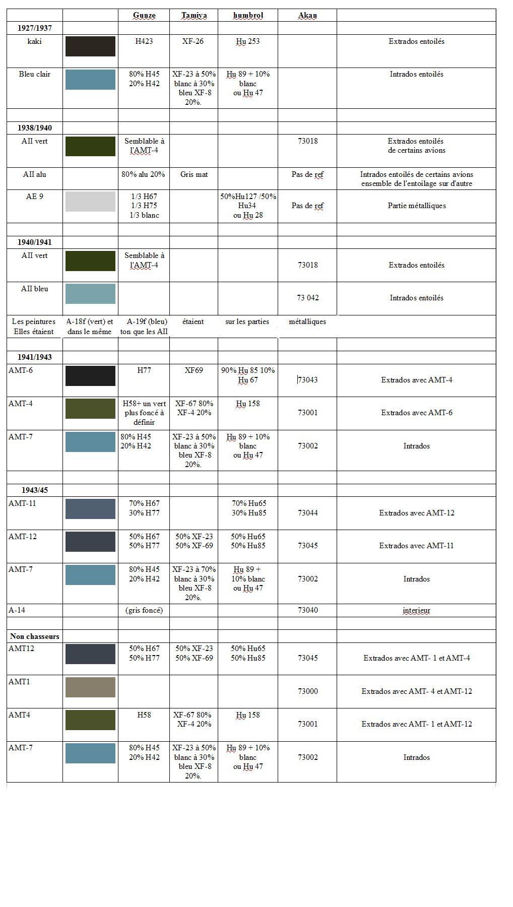 Teintes Camouflages Et Marquages Master194com
