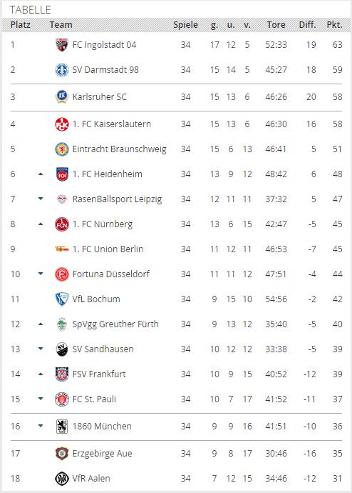 Bundesligatabell