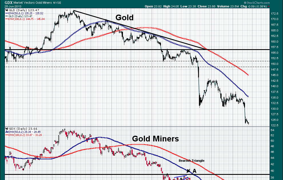 GDX | Market Vectors Gold Miners ETF (GDX) | AMEX Exchange