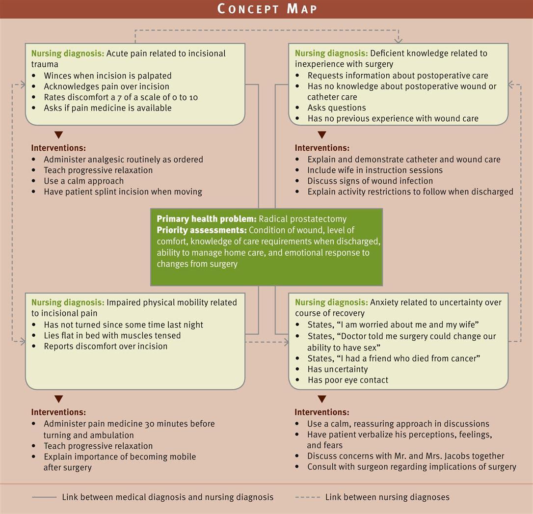 Implementing Nursing Care | Nurse Key