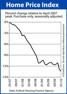 Home Price Index April 2007 to January 2010