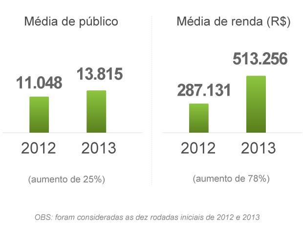 media publico e renda (Foto: arte esporte)