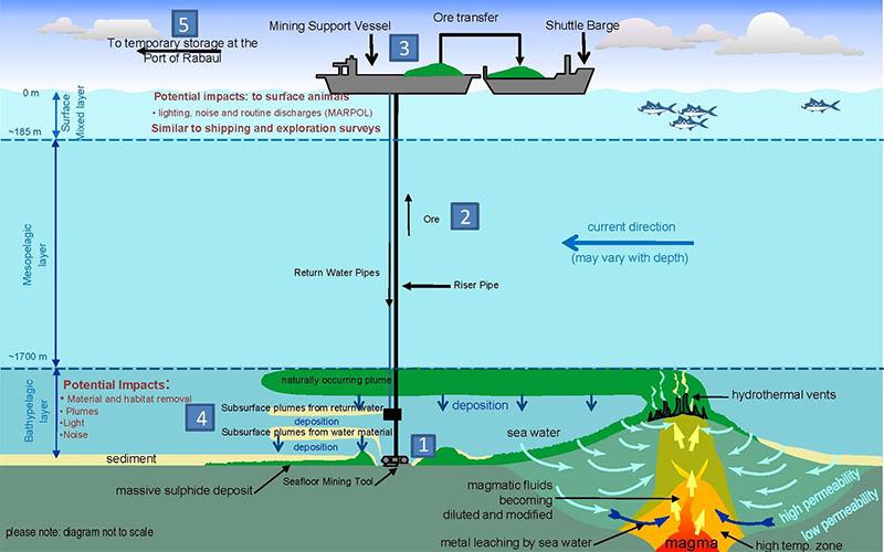 Solwara - operação submarina