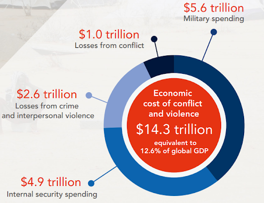 Conflict costs the global economy $14 trillion a year