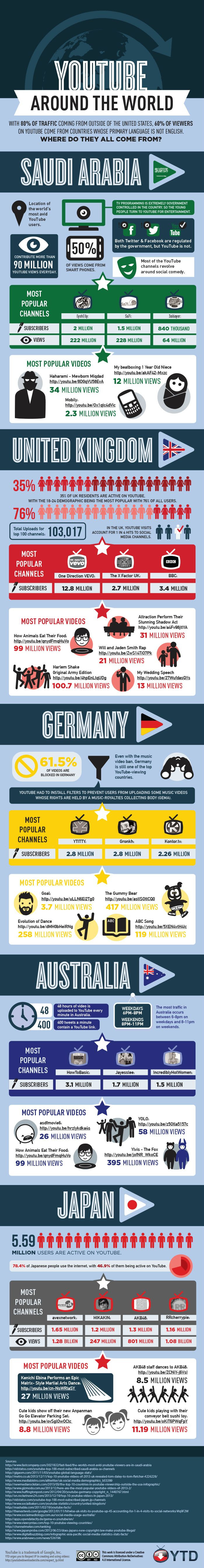 YouTube Around The World - #infographic #socialmedia