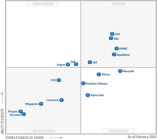 Advanced Analytics Software's Most Important Feature? Gartner Says it's VCF