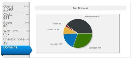 Optimizing Your Campaign for Gmail