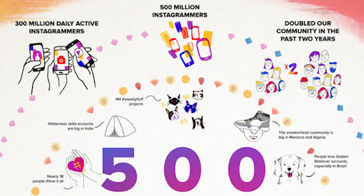 How Many Users Instagram Has Now: 500 Million | SEJ