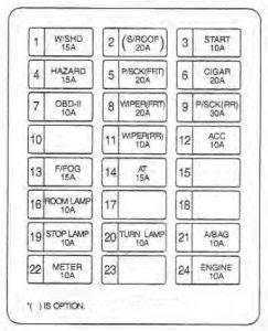 Kia Sedona 2002 2004 Fuse Box Diagram Auto Genius