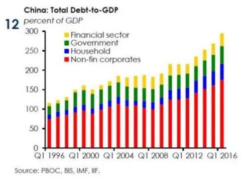 china-debt-to-gdp-2016