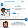 Top 10 Job Titles That Didn't Exist 5 Years Ago | Visual.ly