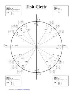 Tan unit circle   Math formulas   Pinterest   Circles, Tan unit ...