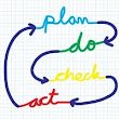 Resource Page: Plan, Do, Check, Act or PDCA
