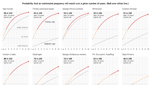 How Likely Is It That Birth Control Could Let You Down?