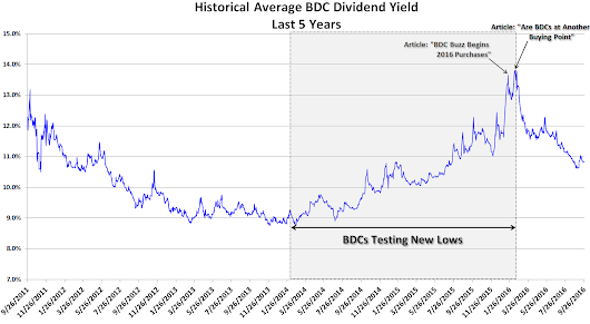 Pricing For The High-Yield BDC Sector: An Introduction | Seeking Alpha