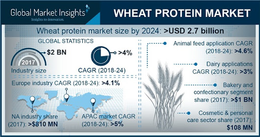 Wheat Protein Market size to exceed $ 2.7bn by 2024