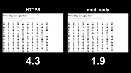 Getting Ready For HTTP 2.0 | mobiForge