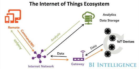 Here's why some are calling the Internet of Things the next Industrial Revolution