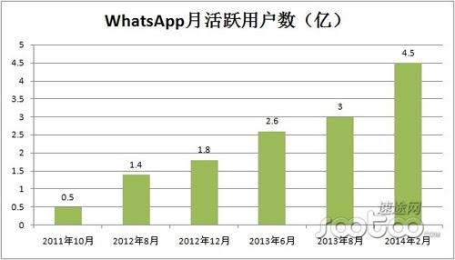 WhatsApp的190亿估值不高